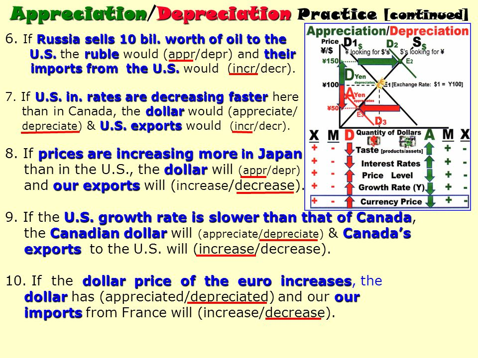 Appreciation/Depreciation Practice [continued]